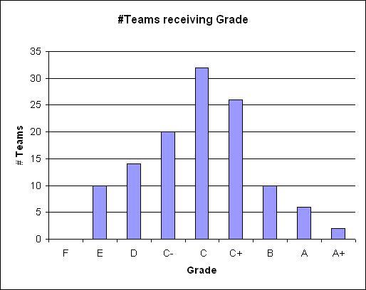 ISOV Grade Distribution - all FBS 2007