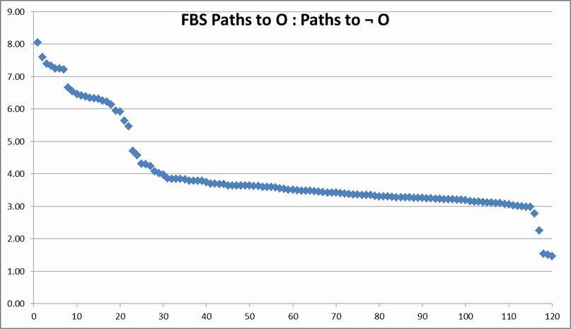 paths to Os/paths to not-Os