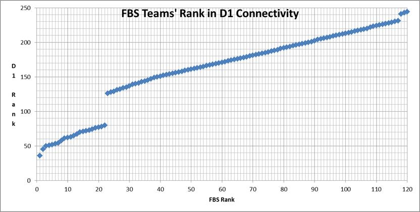 FBS teams' ranks in D1 Connectivity